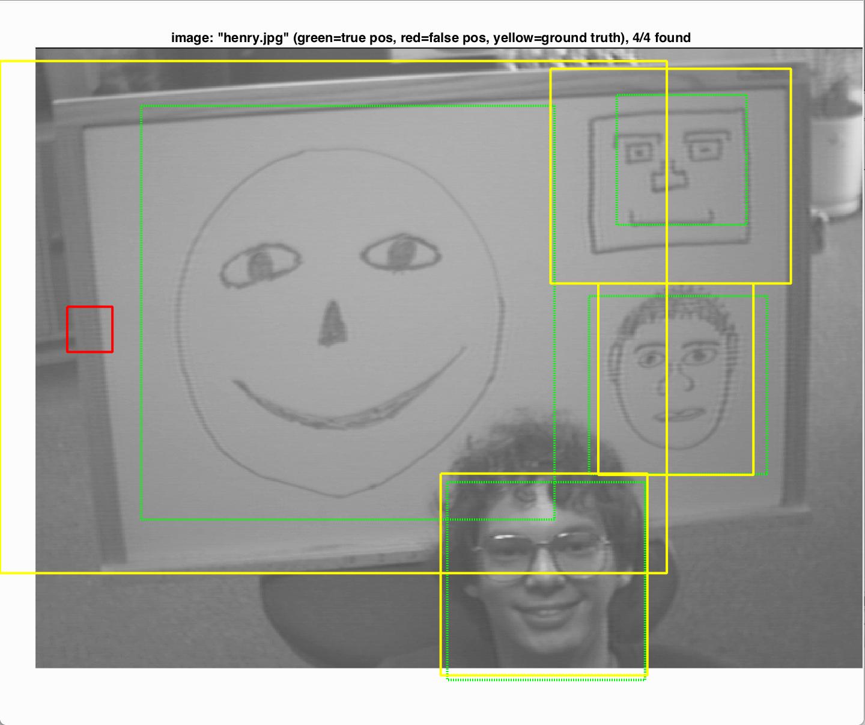 HoG face detection